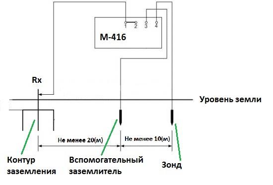 Метод омметром М-416