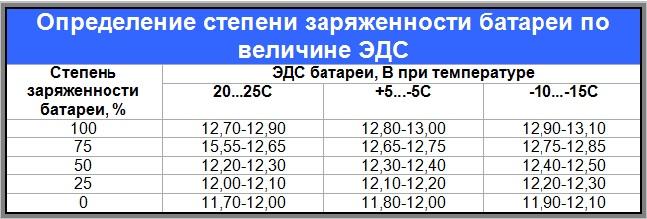 Зависимость ЭДС аккумулятора от температуры