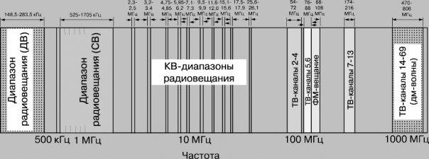 КВ-диапозоны радиовещания