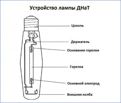 Устройство лампы ДНаТ