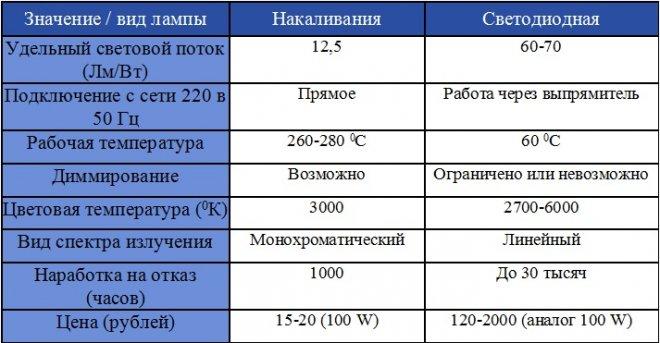 Таблица сравнения светодиодных ламп и ламп накаливания