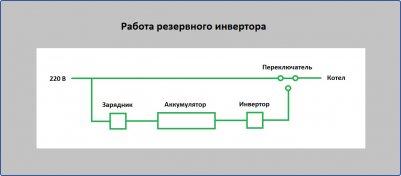 Работа резервного инвертора