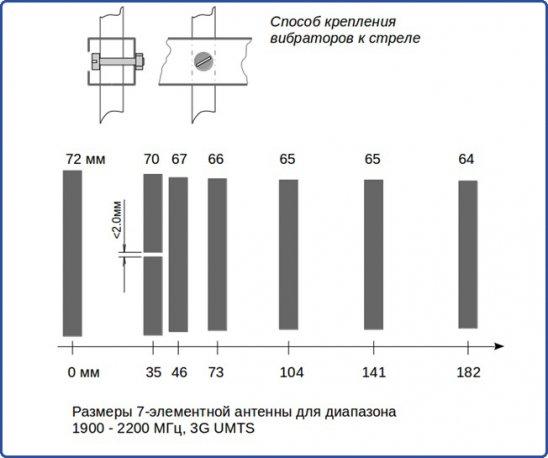 """Расположение вибраторов антенны """"волновой канал"""""""