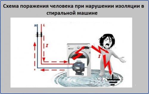 Схема поражения человека при нарушении изоляции стиральной машины