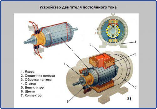 Устройство двигателя постоянного тока