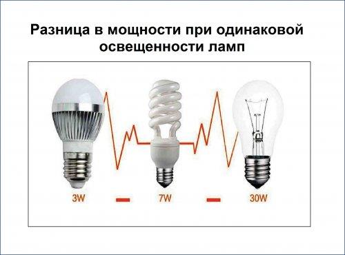 Разница в мощности при одинаковой освещенности ламп
