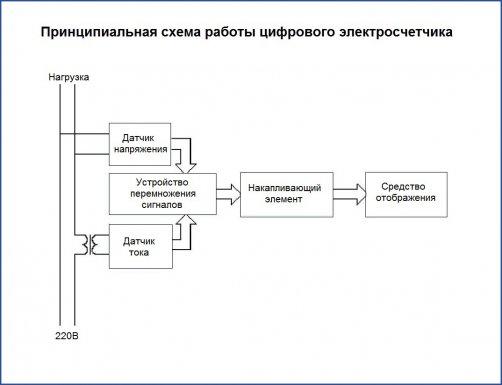 Принципиальная схема работы цифрового электросчетчика