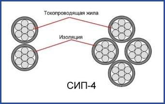 СИП-4