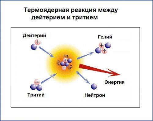 Термоядерная реакция между дейтерием и тритием