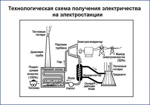 Технологическая схема получения электричества на электростанции