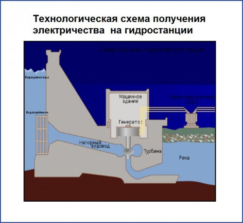 Технологическая схема получения электричества на гидростанции
