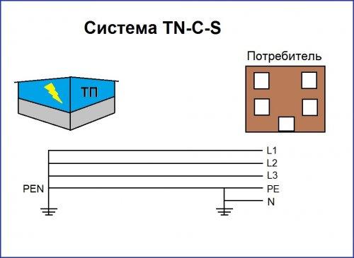 Система TN-С-S