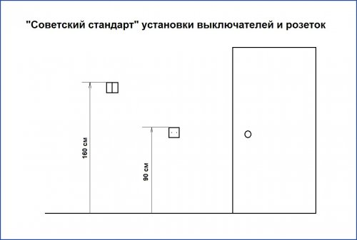 Советский стандарт установки выключателей и розеток