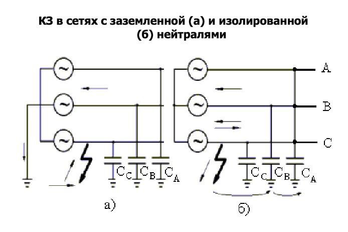 КЗ в сетях с заземленной (а) и изолированной (б) нейтралями