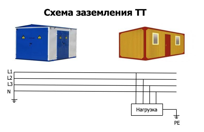 Схема заземления ТТ