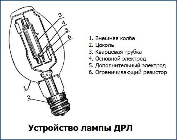Устройство лампы ДРЛ