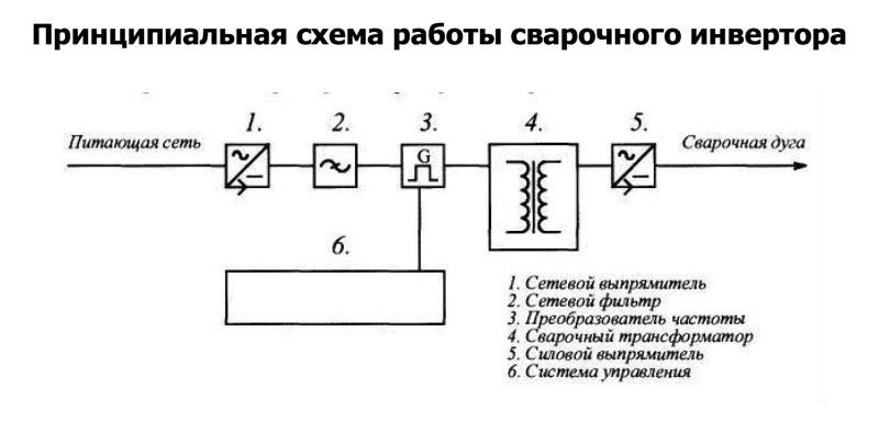 принципиальная схема работы сварочного инвертора