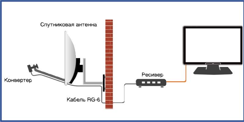 Устройство спутниково ТВ