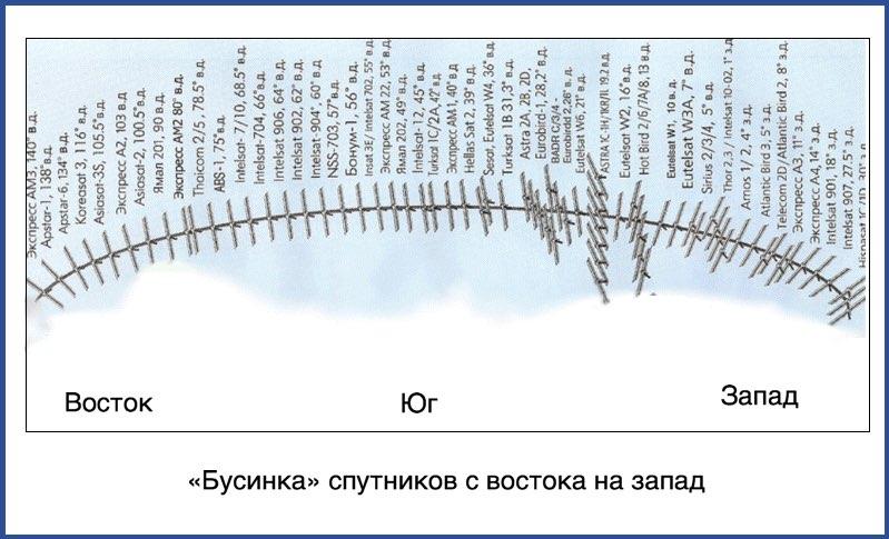 """""""Бусинка"""" спутников с востока на запад"""