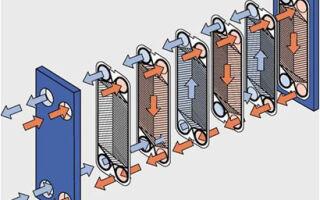 Как выбрать качественный теплообменник