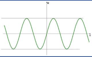 Нормальное напряжение сети: критерии и параметры