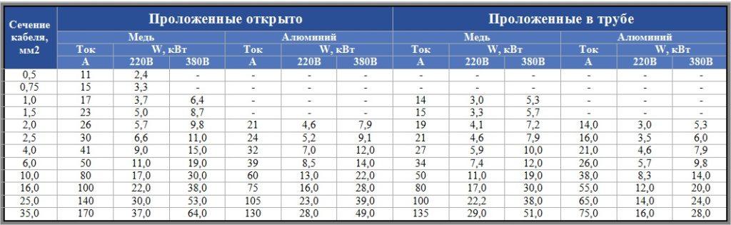 Таблица выбора кабеля по току и мощности