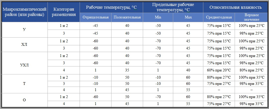 Таблица климатическое исполнение
