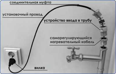 Монтаж кабеля в водопроводную трубу
