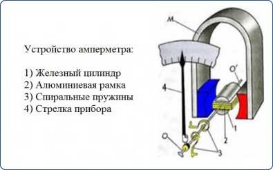 Устройство амперметра