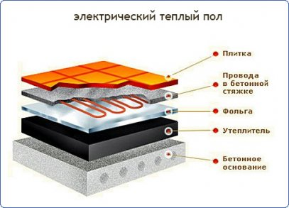 Структура теплого пола