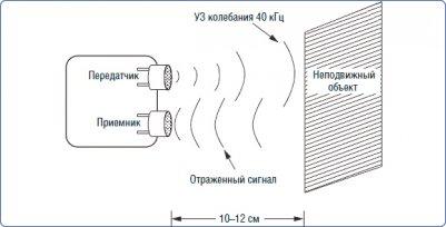 Принцип работы ультразвукового датчика движения