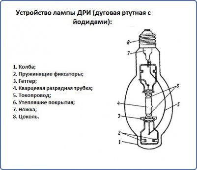 Устройство лампы ДРИ