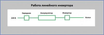 Работа линейного инвертора