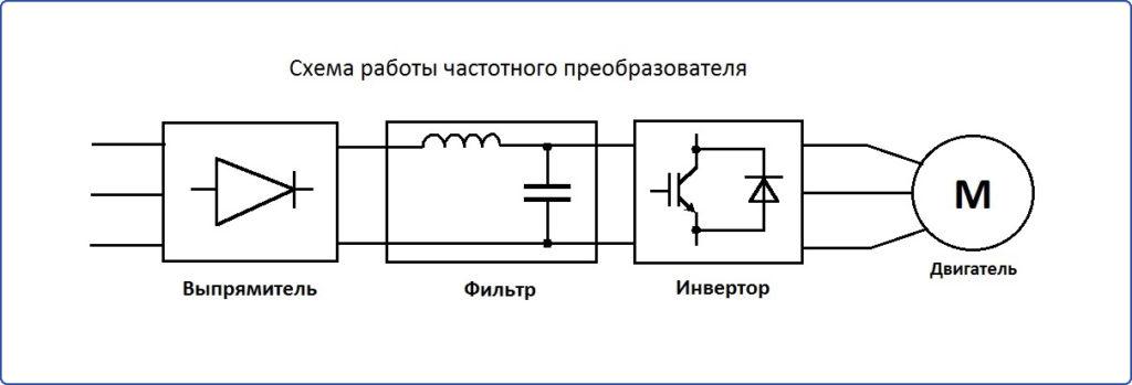 Схема работы частотного преобразователя