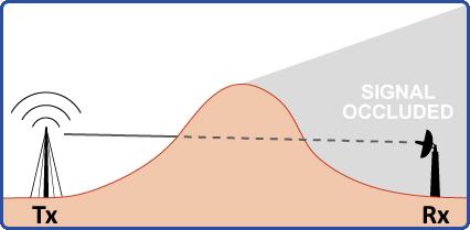 Путь прохождение радио сигнала