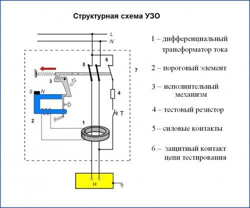 Структурная схема УЗО