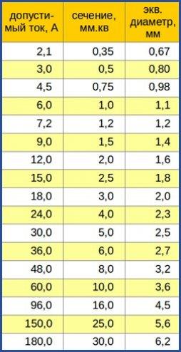 Таблица стандартных сечений
