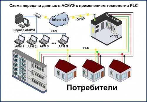 Автоматизированный учет электронергии