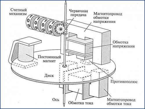 Постоянный магнит на диске счетчика