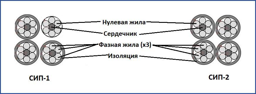 СИП-1,2