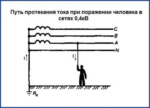 Путь протекания тока при поражении человека в сетях 0,4к.в