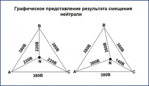 Графическое представление результата смещения нейтрали