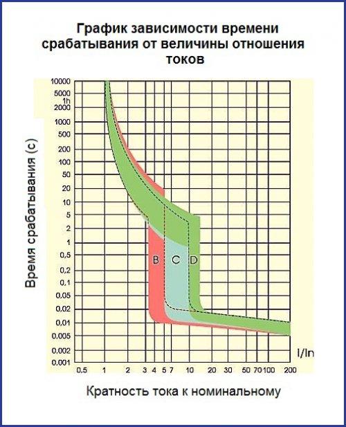 График зависимости времени срабатывания от величины отношения токов