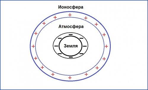 Земной шар как конденсатор