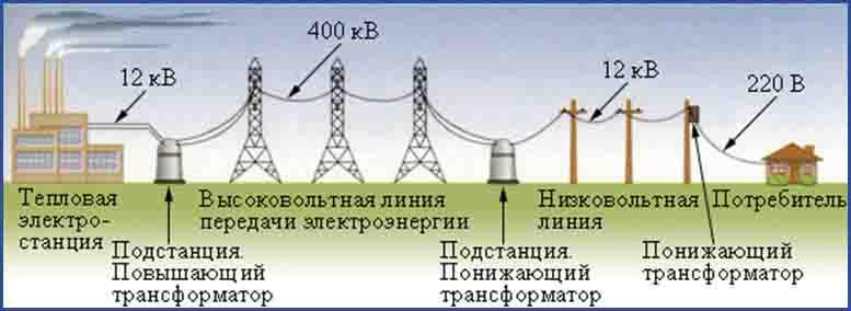 Технологический процесс передачи электроэнергии