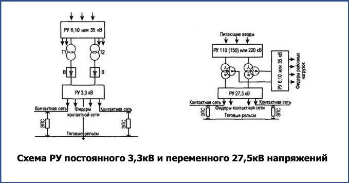 Схема РУ постоянного 3,3кВ и переменного 27,5кВ напряжений