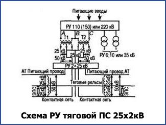 Схема РУ тяговой ПС 25х2кВ