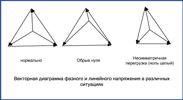 Векторная диаграмма фазного и линейного напряжения в различных ситуациях