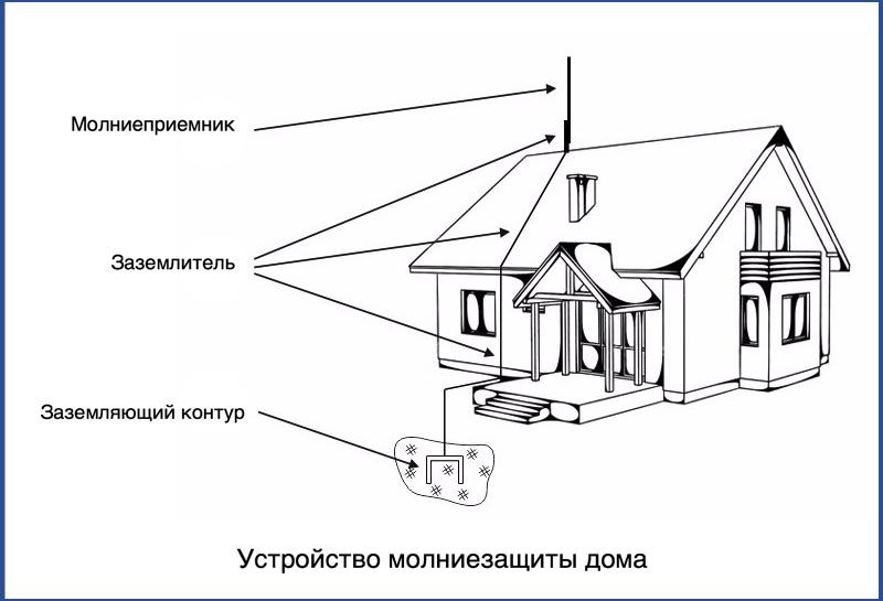 Устройство молниезащиты дома